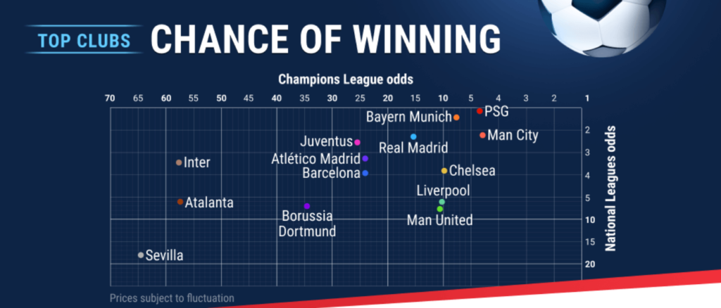 Champions League Week 1 and Outright Odds